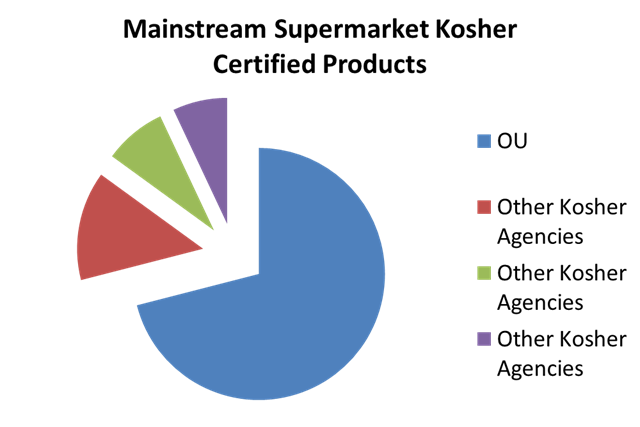 OU Share of mainstream supermarket kosher certified products